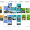 Upper Nisqually Timeline - 1850 to 2007