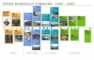 upper_nisqually_timeline